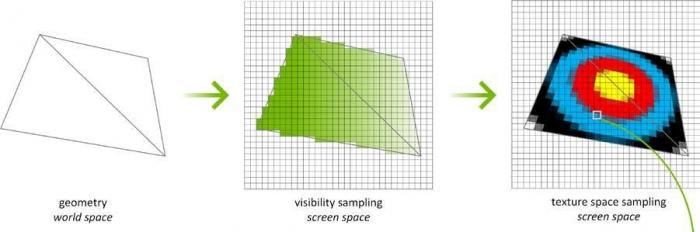 Texel Space Shading | Graphine | Texture streaming and