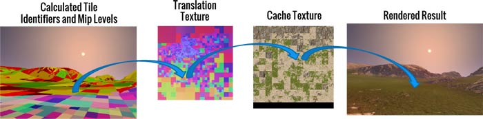 Visualization of virtual texturing: sampling the cache texture through an indirection texture or page table